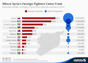aaa chartoftheday 2658 Where Syrias Foreign Fighters Come From n